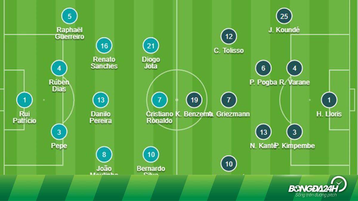 Đội hình chính thức Bồ Đào Nha vs Pháp 2h00 ngày 24/6 (Euro 2020)