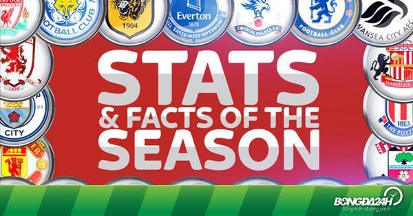 Những thống kê thú vị về Premier League 2016/17 (phần 1)