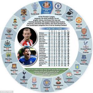Vì sao Sunderland sẽ chấm dứt được thành tích bất khả chiến bại của Chelsea?
