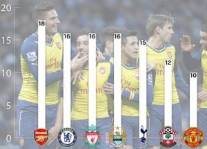 """Arsenal """"vô đối"""" tại Premier League về số lượng cầu thủ ghi bàn"""