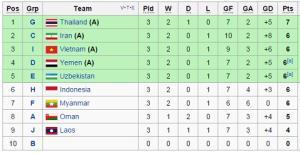 Tổng kết vòng loại U23 châu Á: U23 Việt Nam làm nên lịch sử