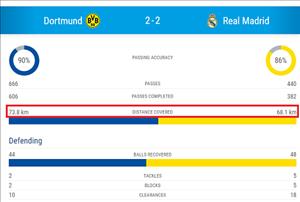 Mổ băng Dortmund 2-2 Real: Chế ngự pressing nhờ... đứng im