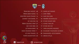 Tổng hợp: Thanh Hóa 3-3 Yangon United (AFC Cup 2018)