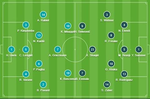 ĐỘI HÌNH CHÍNH THỨC Pháp vs Thụy Sĩ 2h00 ngày 29/6 (Vòng 1/8 EURO 2020)