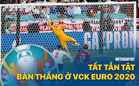 Infographic: Tất tần tật về các bàn thắng ở VCK Euro 2020