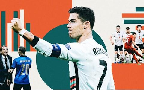 Phân tích: Bàn thắng, lối chơi,... những con số và khuynh hướng thú vị của Euro 2020