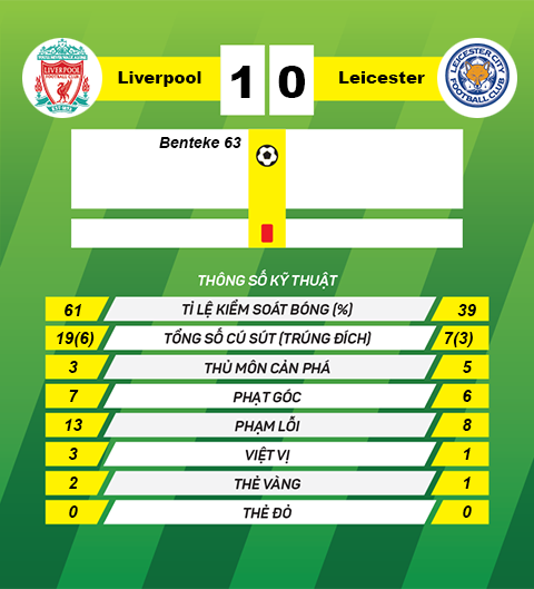 thong tin sau tran Liverpool vs Leicester