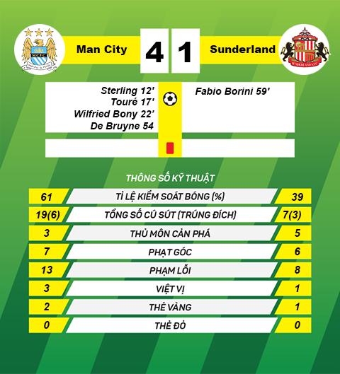 thong tin sau tran Man city vs Sunderland