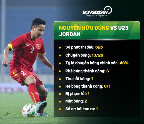 U23 Viet Nam 1-3 U23 Jordan Miura can lam gi voi he thong phong ngu hinh anh goc 2