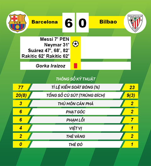 Thong tin sau tran Barcelona vs Bilbao