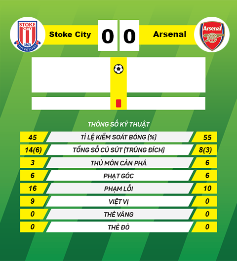 Thong tin sau tran Stoke 0-0 Arsenal