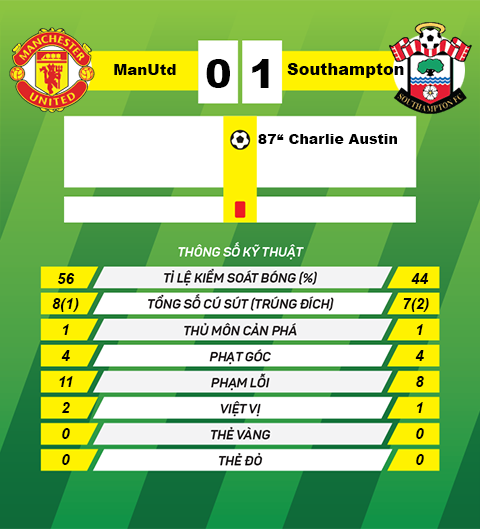 thong so MU vs  Southampton