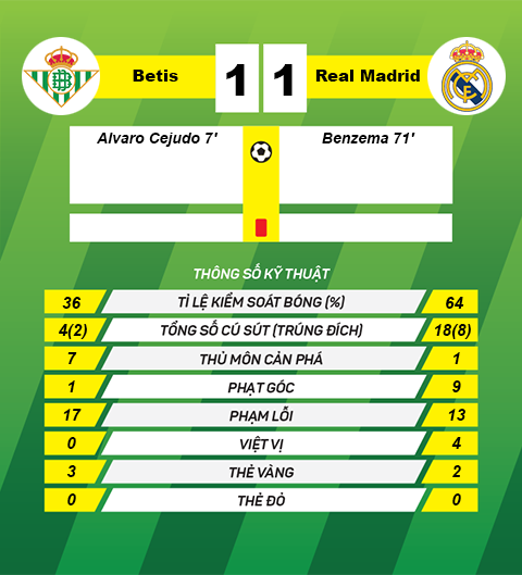 Thong tin sau tran betis 1-1 real madrid