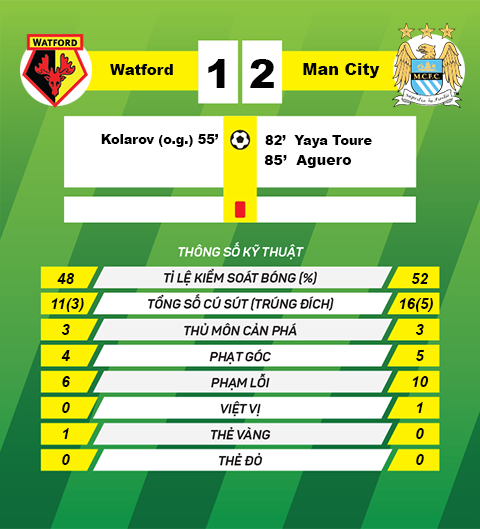 thon tin sau tran Watford vs Man City