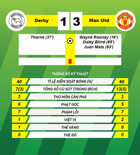 Thong tin sau tran derby 1-3 MU
