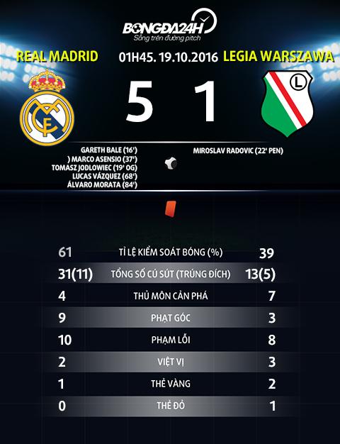 Thong so sau tran dau Real Madrid vs Legia Warszawa