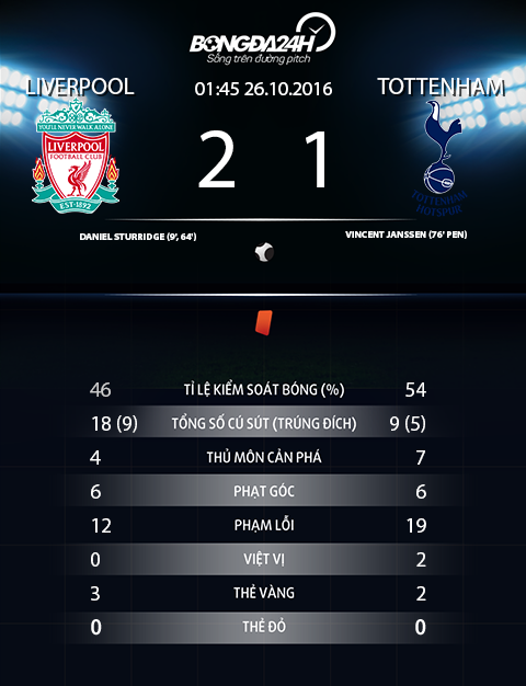 Thong so tran dau Liverpool 2-1 Tottenham
