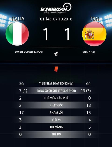Truc tiep Italia vs TBN Tay Ban Nha vao 01h45 hom nay ngay 710 hinh anh goc 2
