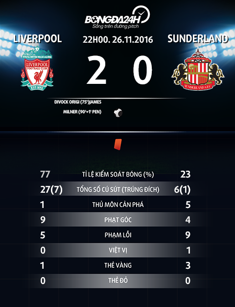 Thong so tran dau Liverpool 2-0 Sunderland