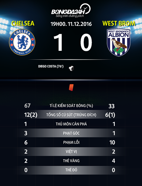 Thong so sau tran dau Chelsea vs West Brom