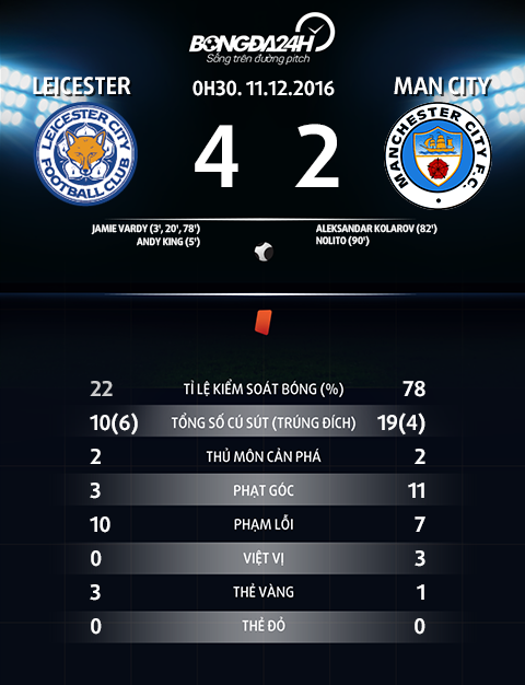 Thong so tran dau Leicester 4-2 Man City