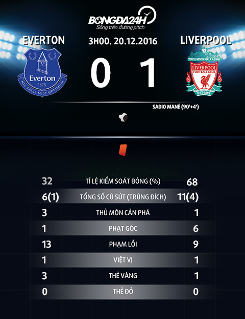Thong so tran dau Everton 0-1 Liverpool
