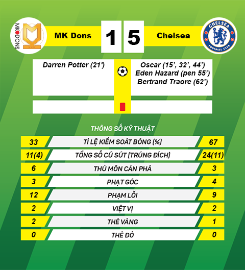 Thong so tran dau mk dons 1-5 chelsea