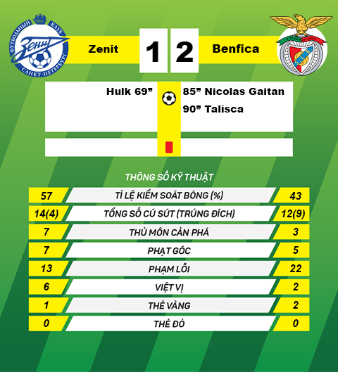 Thong so sau tran Zenit vs Benfica