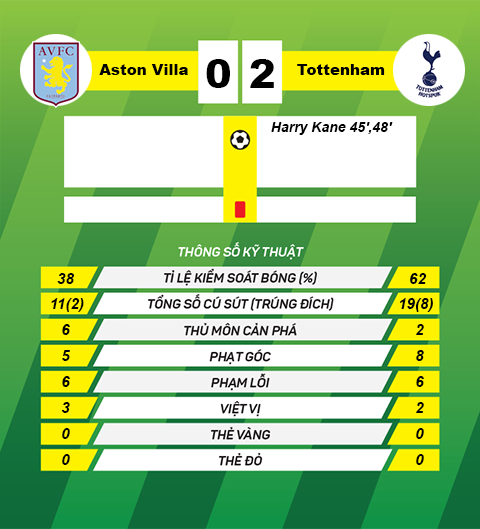 Thong so tran dau Aston Villa 0-2 Tottenham