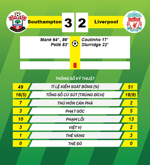 thong tin sau tran Southampton vs Liverpool