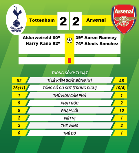 Thong tin sau tran Tottenham vs Arsenal