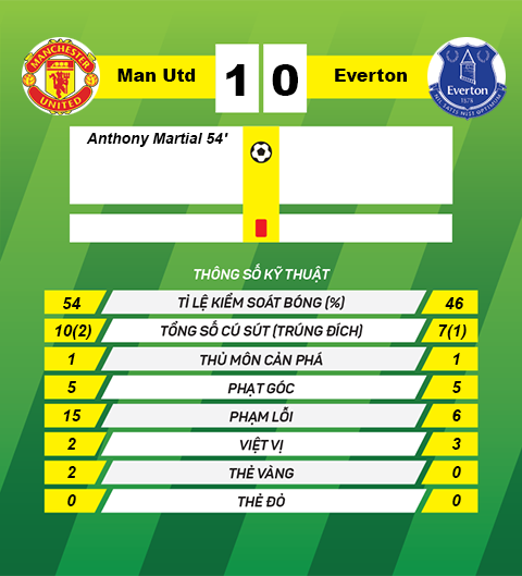 Thong so tran dau M.U 1-0 Everton