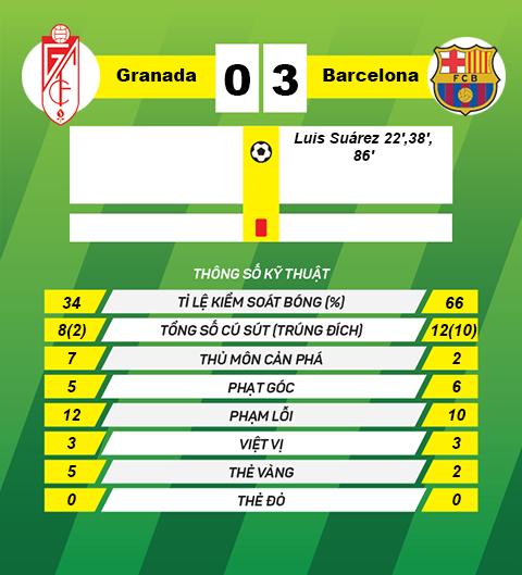 Thong so tran dau Granada 0-3 Barca