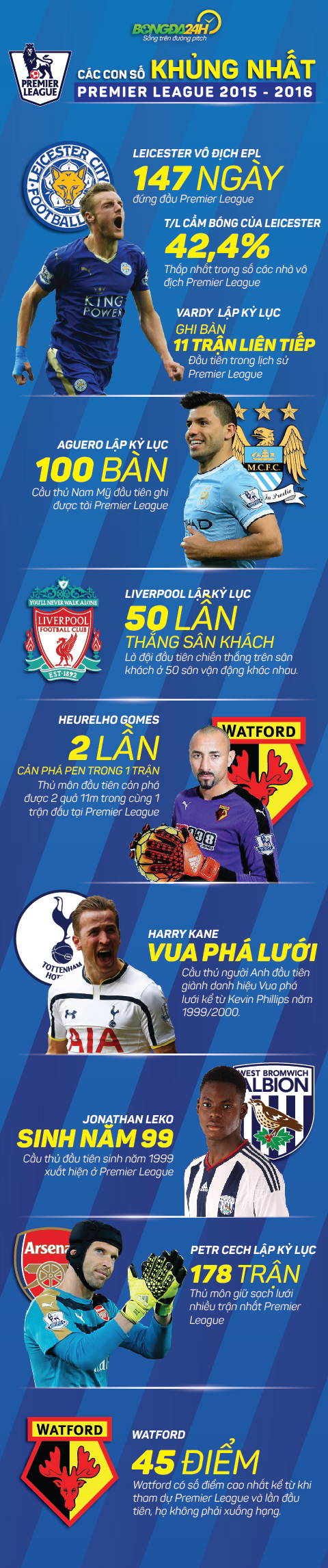INFOGRAPHIC Cac con so thong ke an tuong nhat Premier League 201516 hinh anh goc