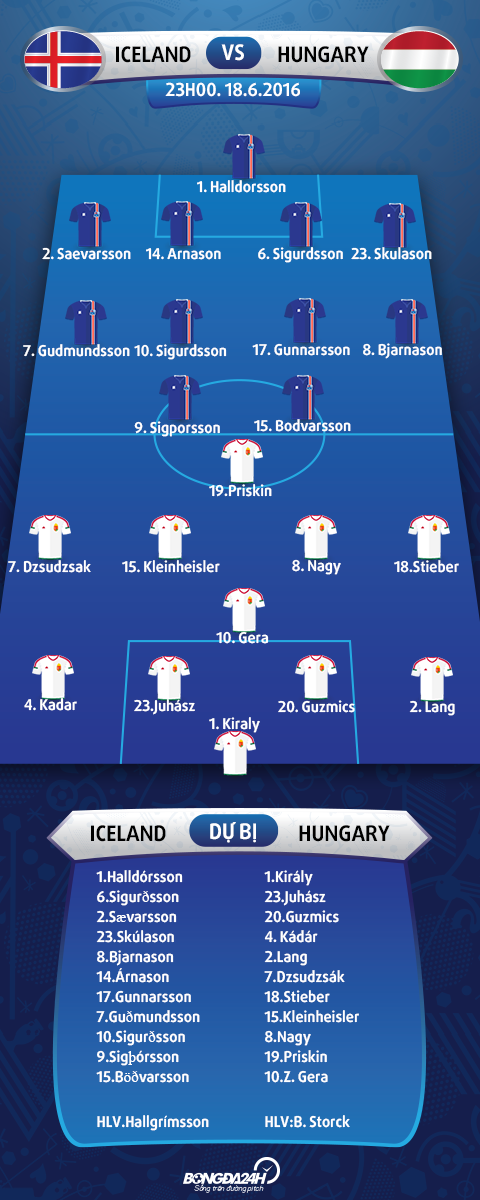 doi hinh ra san Iceland vs Hungary