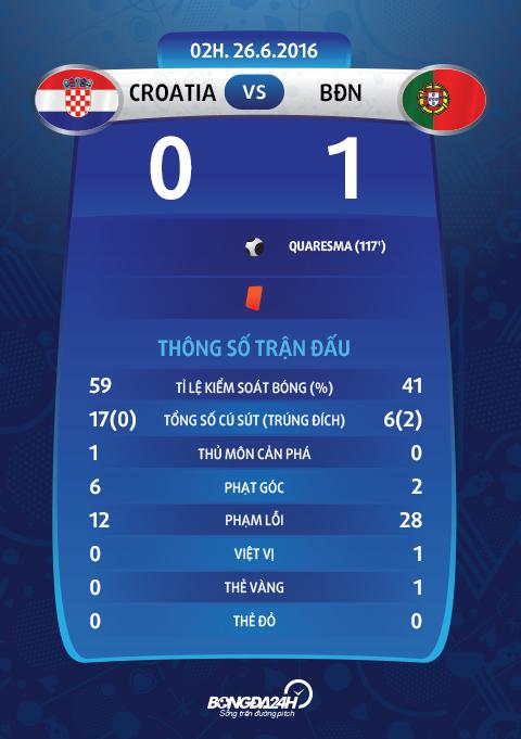 Du am Croatia 0-1 BDN Hrvatska khong co loi, loi tai bong da! hinh anh goc 2