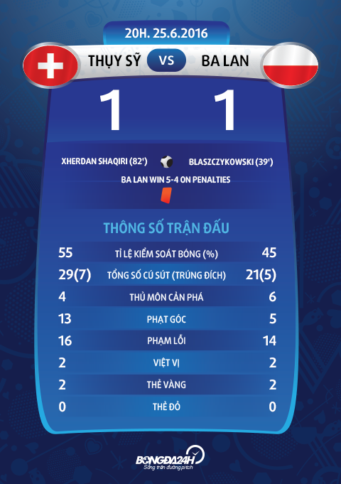 thong so sau tran dau Thuy Sy vs Ba Lan