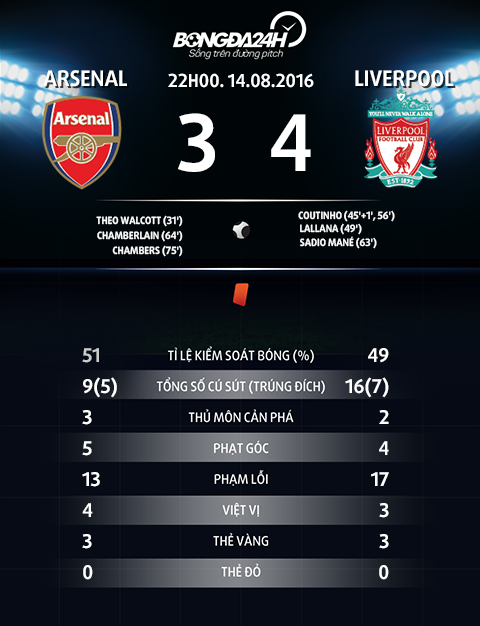 thong tin sau tran dau Arsenal vs Liverpool