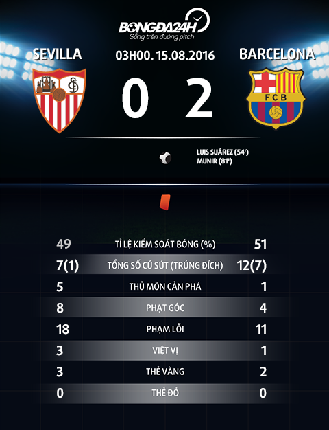 thong so sau tran dau Sevilla vs Barcelona