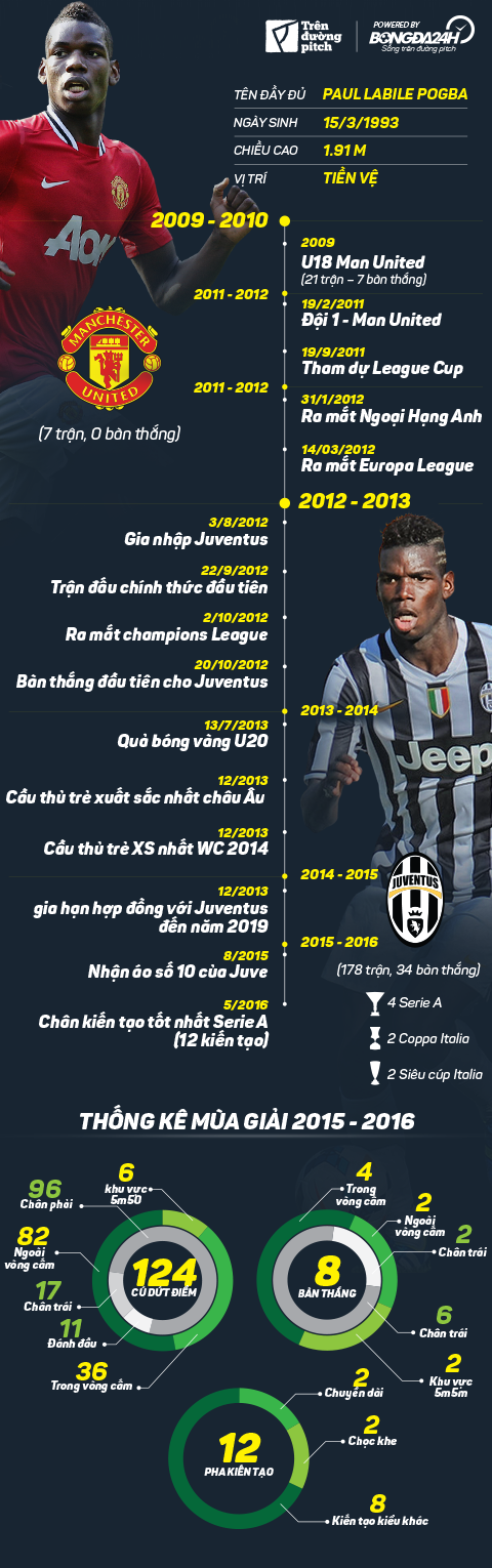 Infographic Paul Pogba -  Tu Old Trafford den Old Traford