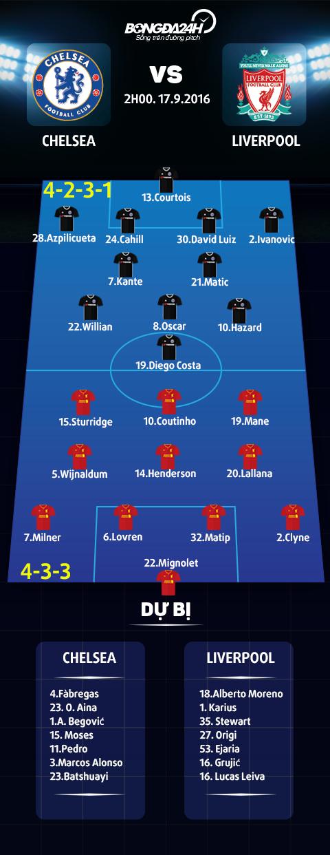 Doi hinh ra san Chelsea vs Liverpool