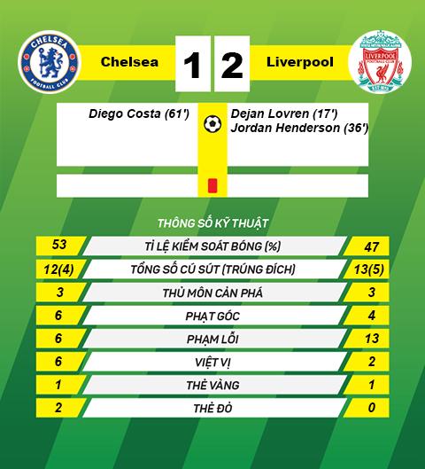 HLV Conte danh mat ky luc khung sau khi thua Liverpool hinh anh goc