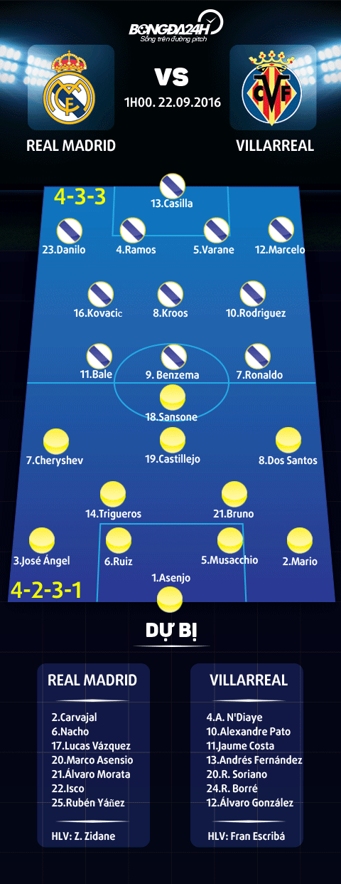 doi hinh ra san Real Madrid vs Villarreal