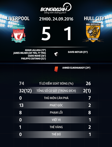Thong tin sau tran Liverpool vs Hul City