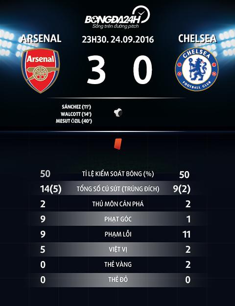 Chelsea that bai muoi mat truoc Arsenal Sai sot va don doc! hinh anh goc 4