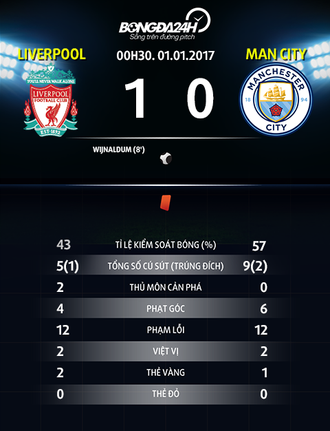 Thong so sau tran dau Liverpool vs Man City