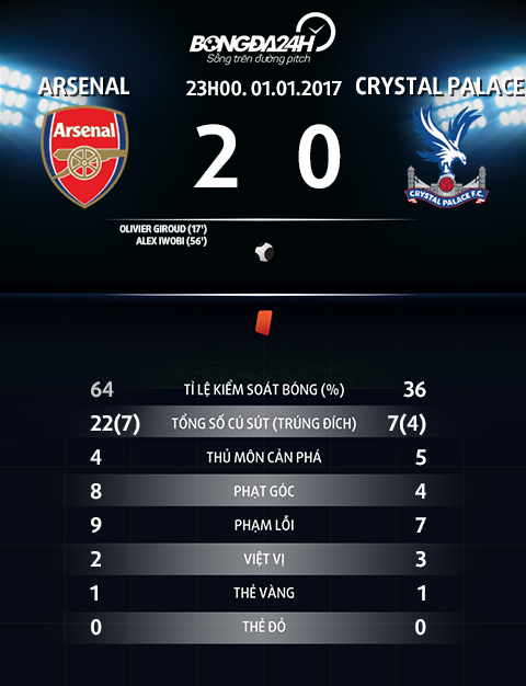 Thong so tran dau Arsenal 2-0 Crystal Palace
