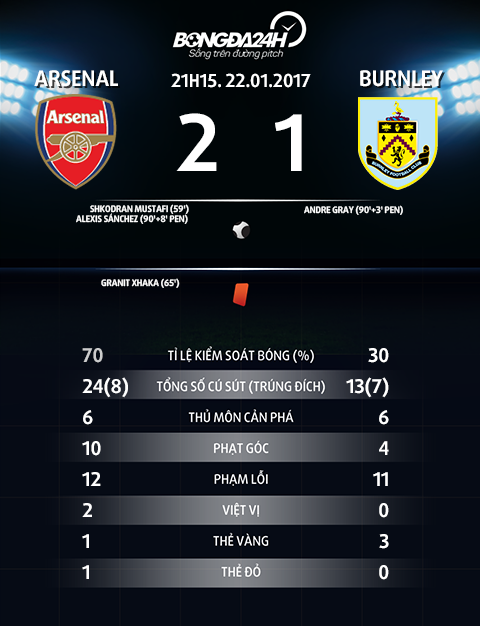 Thong so tran dau Arsenal 2-1 Burnley