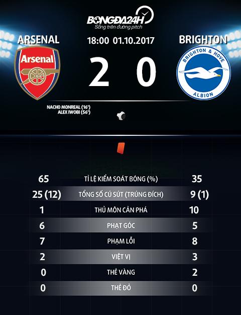 Thong so Arsenal 2-0 Brighton
