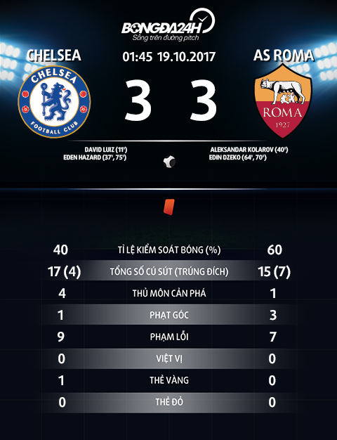 Thong so tran dau Chelsea 3-3 Roma